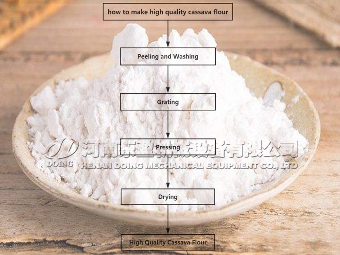 How to make high quality cassava flour?