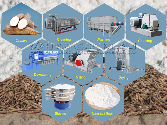 Newest cassava flour processing technology introduction