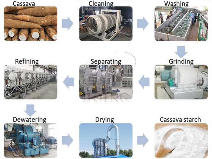 how to produce starch from cassava
