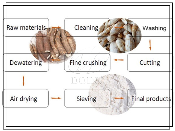 Cassava flour making process