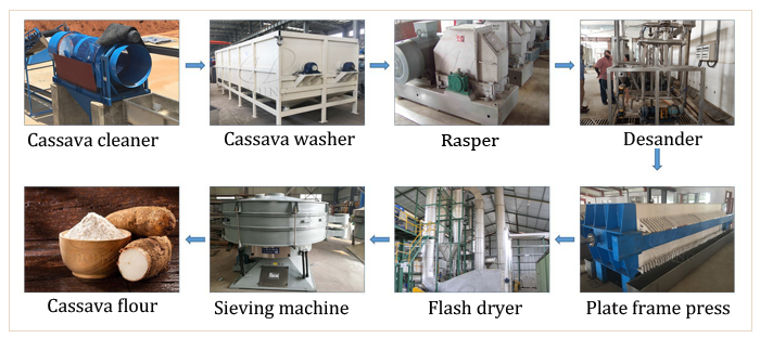 cassava processing machines and their prices
