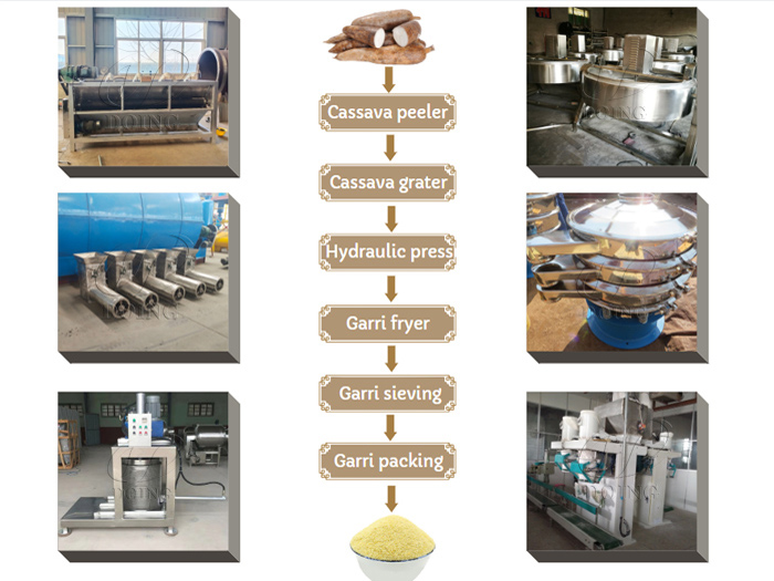 What machines are required to set up garri production line?